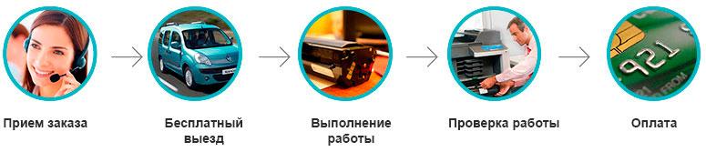 Картинки по запросу заправка картриджей москва